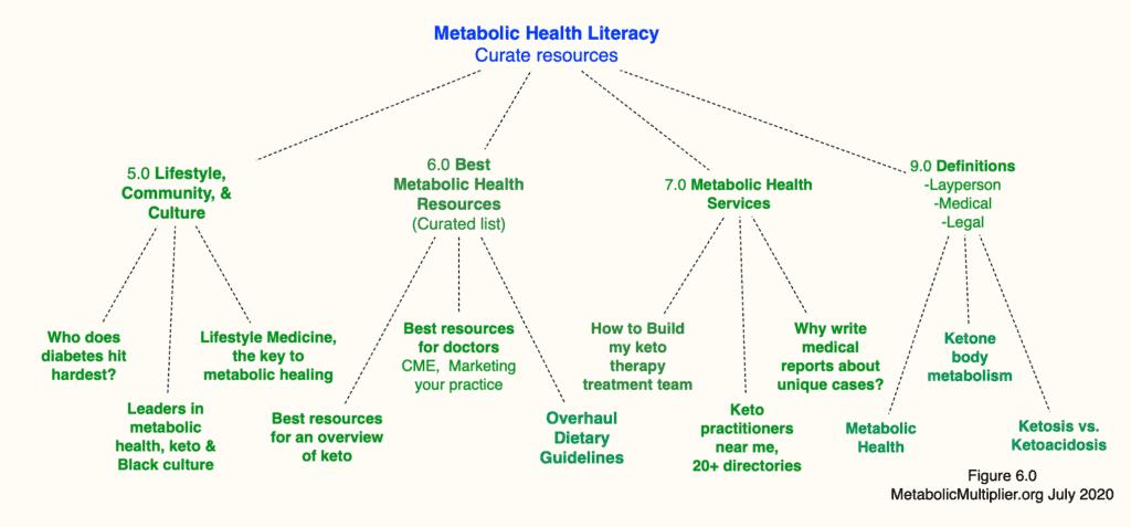Metabolic Health Literacy