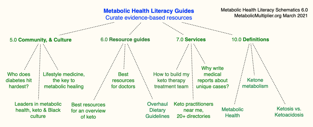 6.0 Metabolic Health Literacy Resources